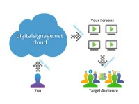 digitalsignage.NET software packages
